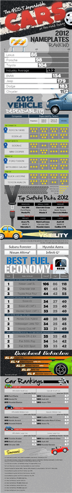 The Most Dependable Car Infographic